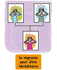 La migraine peut être héréditaire
