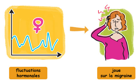 Fluctuations hormonales et migraine