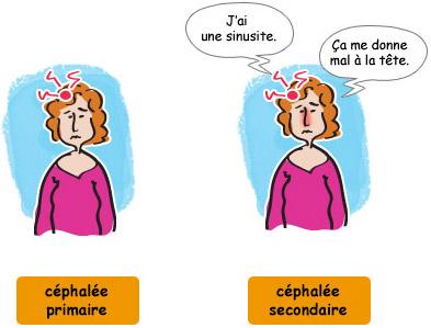 Céphalée primaire ou secondaire