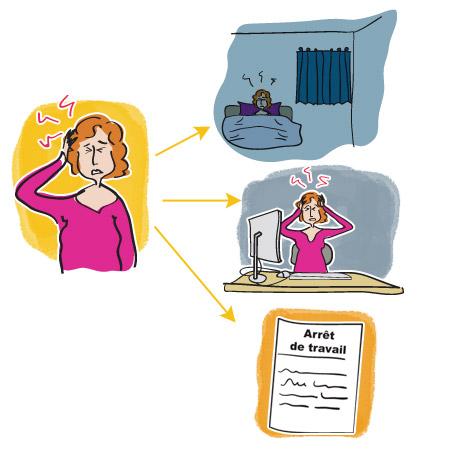 Conséquences de la migraine