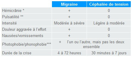 Migraine ou céphalée de tension