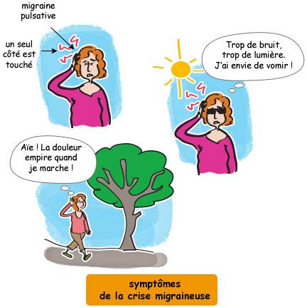 Symptômes de crise migraineuse