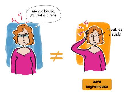 Les troubles ophmalmiques peuvent être liés aux migraines